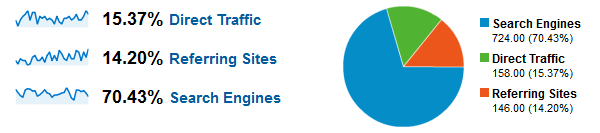 Traffic from Search Engines